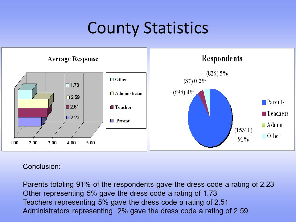 County Statistics Conclusion: Parents totaling 91% of the respondents gave the dress code a rating of 2.23 Other representing 5% gave the dress code a