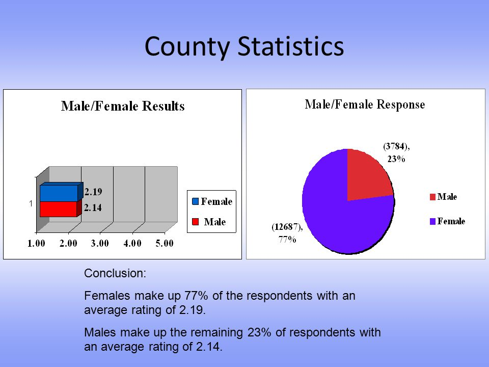 County Statistics Conclusion: Females make up 77% of the respondents with an average rating of 2.19. Males make up the remaining 23% of respondents wi