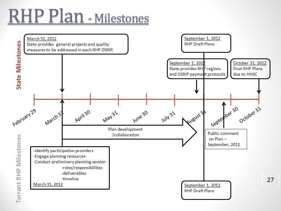 RHP Plan - Milestones March 31 May 31 April 30 July 31 June 30 September 30 August 31 October 31 February 29 State Milestones Tarrant RHP Milestones March 31, 2012 State provides general projects and quality measures to be addressed in each RHP DSRIP.