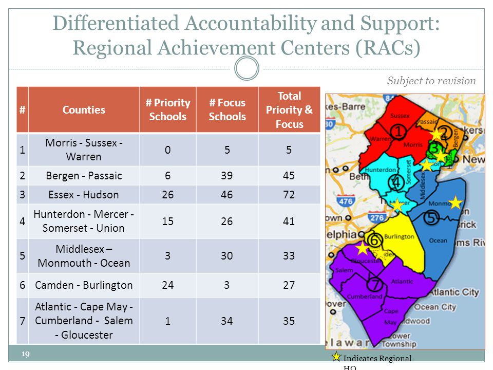 19 Differentiated Accountability and Support: Regional Achievement Centers (RACs) #Counties # Priority Schools # Focus Schools Total Priority & Focus