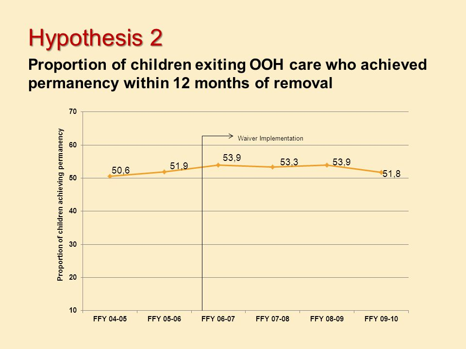 Hypothesis 2 Proportion of children exiting OOH care who achieved permanency within 12 months of removal