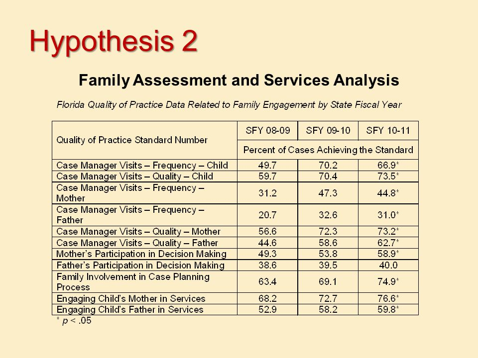 Hypothesis 2 Family Assessment and Services Analysis