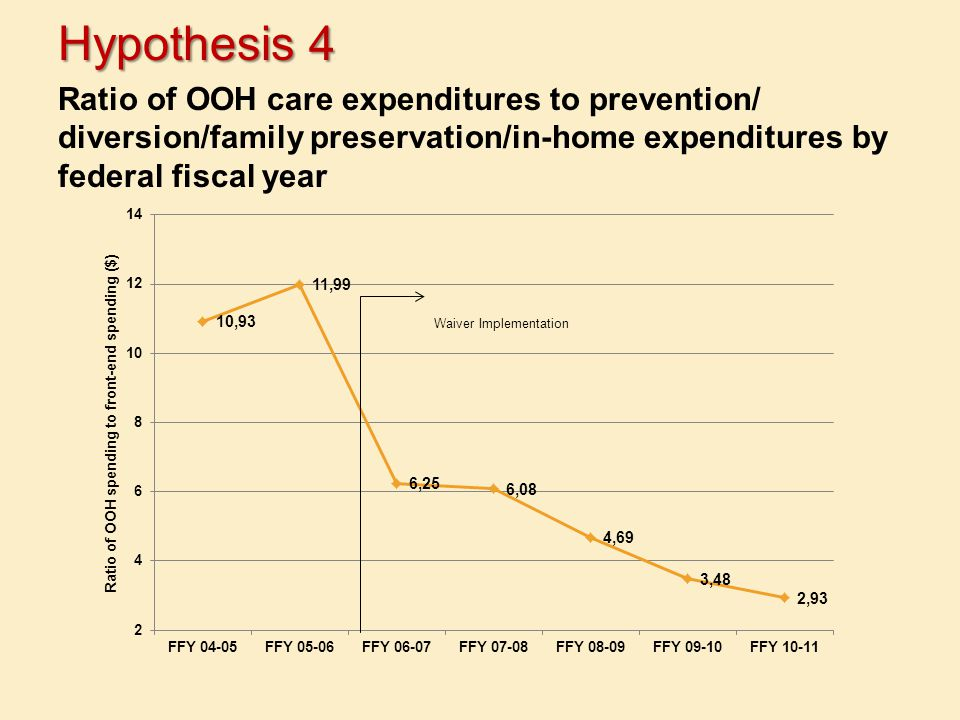Hypothesis 4 Ratio of OOH care expenditures to prevention/ diversion/family preservation/in-home expenditures by federal fiscal year