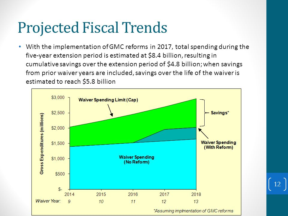 Projected Fiscal Trends With the implementation of GMC reforms in 2017, total spending during the five-year extension period is estimated at $8.4 billion, resulting in cumulative savings over the extension period of $4.8 billion; when savings from prior waiver years are included, savings over the life of the waiver is estimated to reach $5.8 billion 12