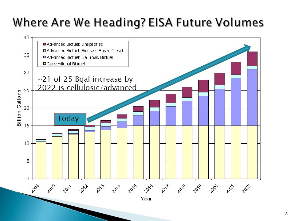 8 Today ~21 of 25 Bgal increase by 2022 is cellulosic/advanced