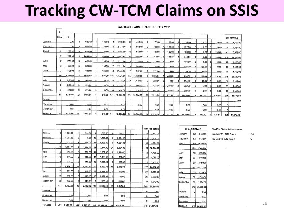 26 Tracking CW-TCM Claims on SSIS