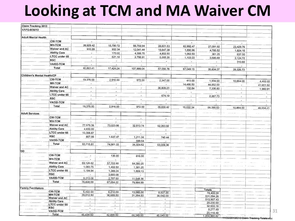 31 Looking at TCM and MA Waiver CM