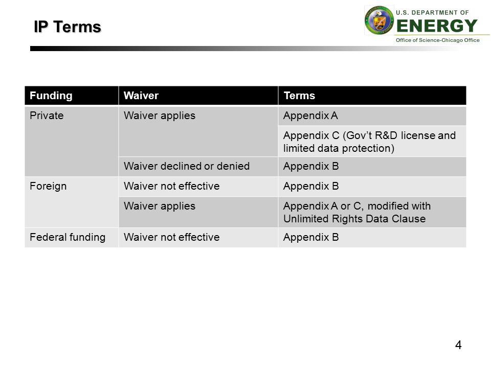 FundingWaiverTerms PrivateWaiver appliesAppendix A Appendix C (Gov't R&D license and limited data protection) Waiver declined or deniedAppendix B ForeignWaiver not effectiveAppendix B Waiver appliesAppendix A or C, modified with Unlimited Rights Data Clause Federal fundingWaiver not effectiveAppendix B 4 IP Terms