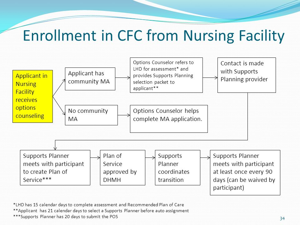 34 Enrollment in CFC from Nursing Facility Applicant in Nursing Facility receives options counseling Applicant has community MA No community MA Options Counselor refers to LHD for assessment* and provides Supports Planning selection packet to applicant** Options Counselor helps complete MA application.