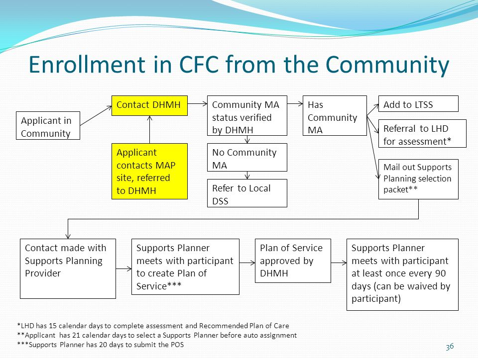 36 Enrollment in CFC from the Community Contact DHMH Applicant contacts MAP site, referred to DHMH Community MA status verified by DHMH No Community MA Has Community MA Contact made with Supports Planning Provider Supports Planner meets with participant to create Plan of Service*** Supports Planner meets with participant at least once every 90 days (can be waived by participant) Applicant in Community Refer to Local DSS Plan of Service approved by DHMH Add to LTSS Referral to LHD for assessment* Mail out Supports Planning selection packet** *LHD has 15 calendar days to complete assessment and Recommended Plan of Care **Applicant has 21 calendar days to select a Supports Planner before auto assignment ***Supports Planner has 20 days to submit the POS