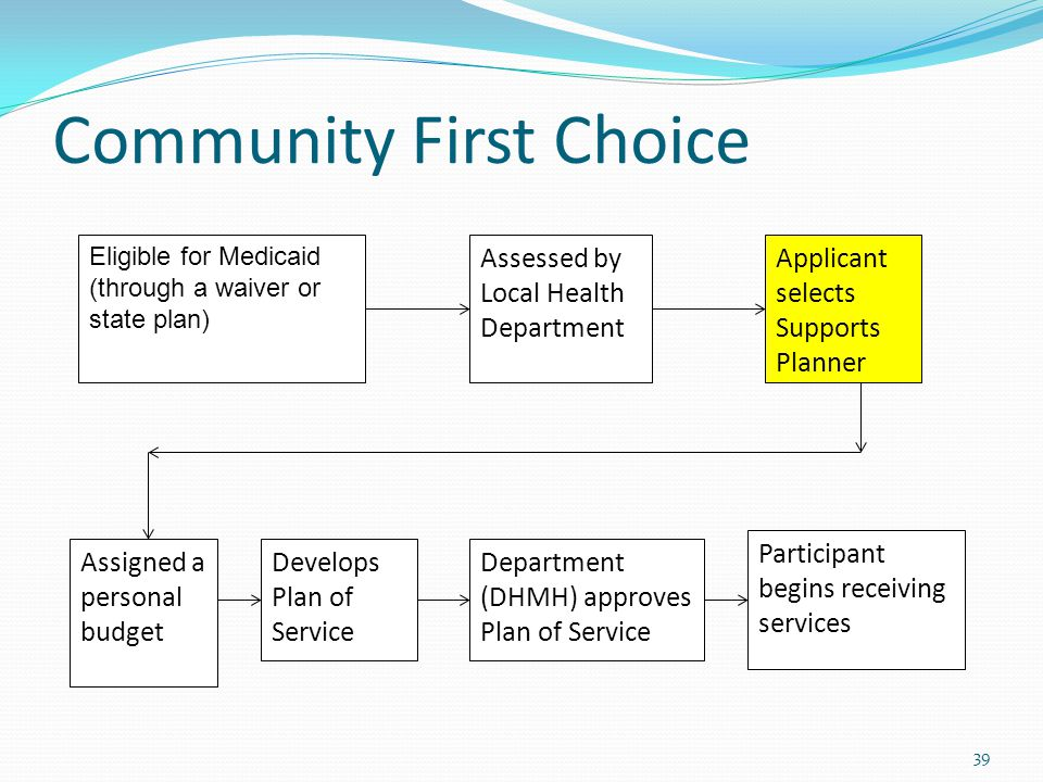 Community First Choice 39 Eligible for Medicaid (through a waiver or state plan) Assessed by Local Health Department Applicant selects Supports Planner Develops Plan of Service Department (DHMH) approves Plan of Service Participant begins receiving services Assigned a personal budget