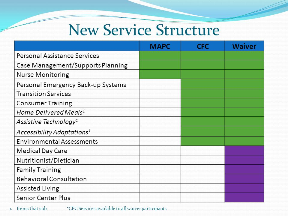 New Service Structure MAPCCFCWaiver Personal Assistance Services Case Management/Supports Planning Nurse Monitoring Personal Emergency Back-up Systems Transition Services Consumer Training Home Delivered Meals 1 Assistive Technology 1 Accessibility Adaptations 1 Environmental Assessments Medical Day Care Nutritionist/Dietician Family Training Behavioral Consultation Assisted Living Senior Center Plus 1.Items that sub *CFC Services available to all waiver participants