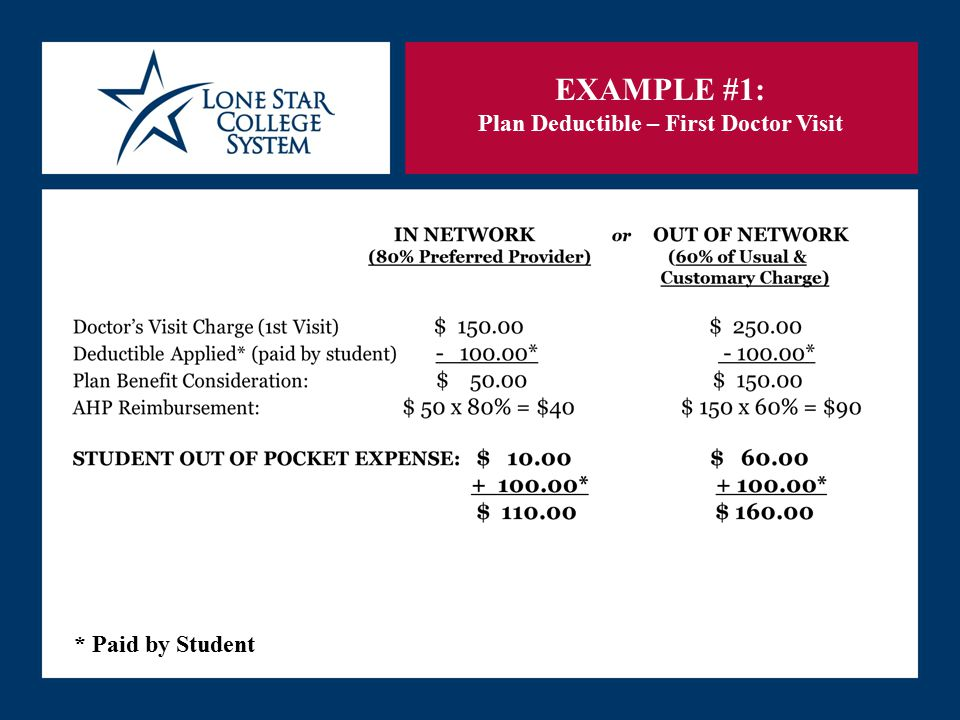 SLIDE 19 EXAMPLE #1: Plan Deductible – First Doctor Visit * Paid by Student