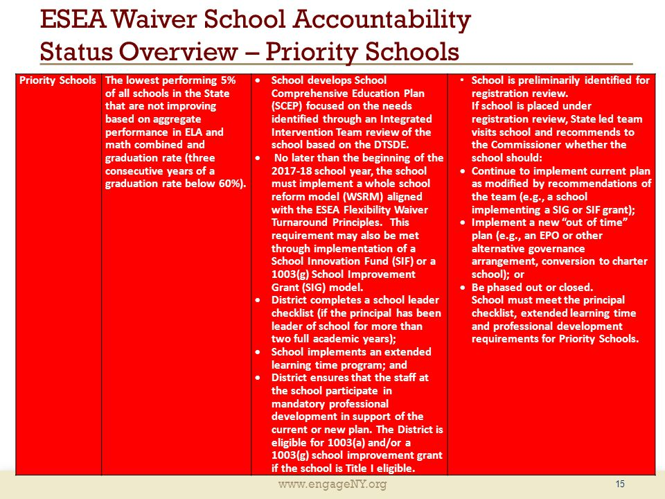 www.engageNY.org 15 ESEA Waiver School Accountability Status Overview – Priority Schools Priority Schools The lowest performing 5% of all schools in the State that are not improving based on aggregate performance in ELA and math combined and graduation rate (three consecutive years of a graduation rate below 60%).