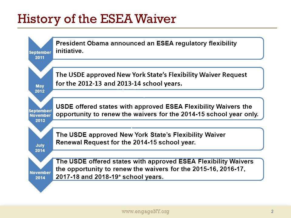 www.engageNY.org History of the ESEA Waiver 2 September 2011 September 2011 November 2014 September 2011 September/ November 2013 May 2012 July 2014 T