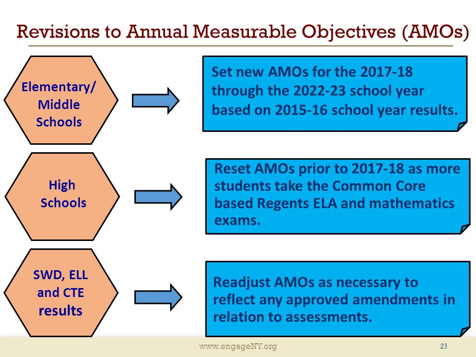 www.engageNY.org Revisions to Annual Measurable Objectives (AMOs) 23 Elementary/ Middle Schools High Schools SWD, ELL and CTE results Set new AMOs for the 2017-18 through the 2022-23 school year based on 2015-16 school year results.