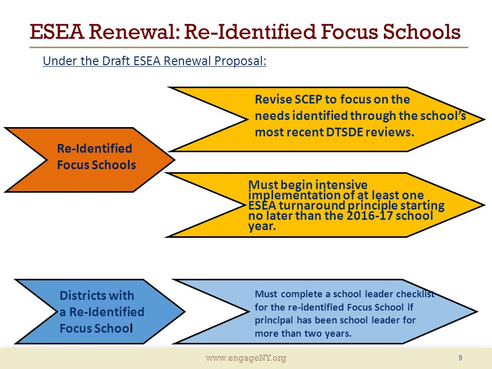 www.engageNY.org ESEA Renewal: Re-Identified Priority Schools 10 An NYSED team will visit the school and make one of three recommendations.