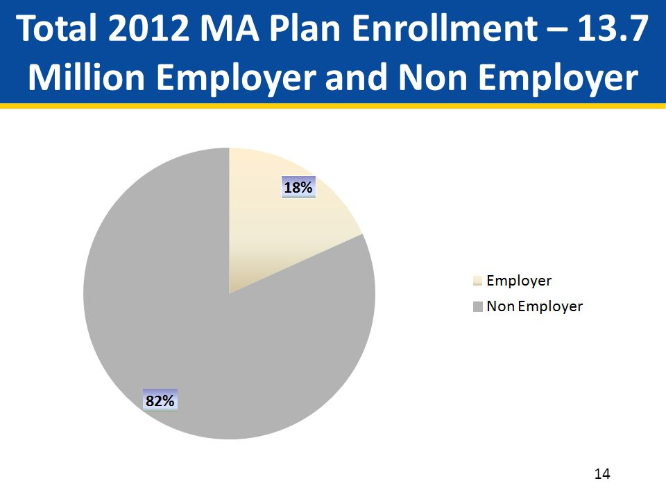 Total 2012 MA Plan Enrollment – 13.7 Million Employer and Non Employer 14