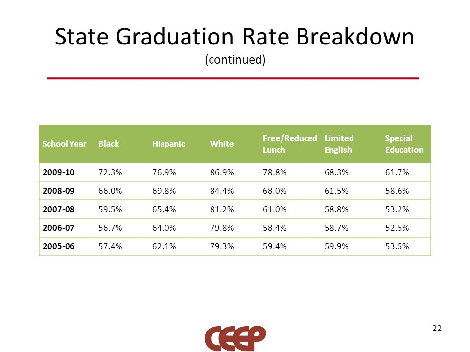 State Graduation Rate Breakdown (continued) 22 School YearBlackHispanicWhite Free/Reduced Lunch Limited English Special Education 2009-1072.3%76.9%86.9%78.8%68.3%61.7% 2008-0966.0%69.8%84.4%68.0%61.5%58.6% 2007-0859.5%65.4%81.2%61.0%58.8%53.2% 2006-0756.7%64.0%79.8%58.4%58.7%52.5% 2005-0657.4%62.1%79.3%59.4%59.9%53.5%