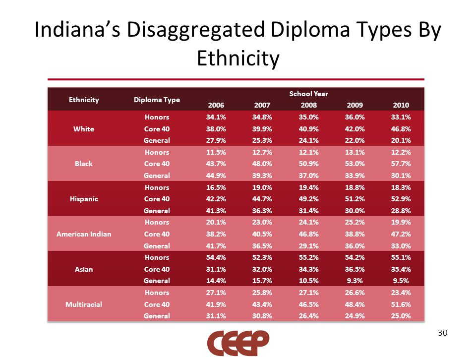 Indiana's Disaggregated Diploma Types By Ethnicity 30