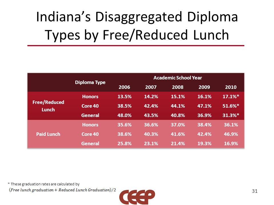 Indiana's Disaggregated Diploma Types by Free/Reduced Lunch 31 * These graduation rates are calculated by