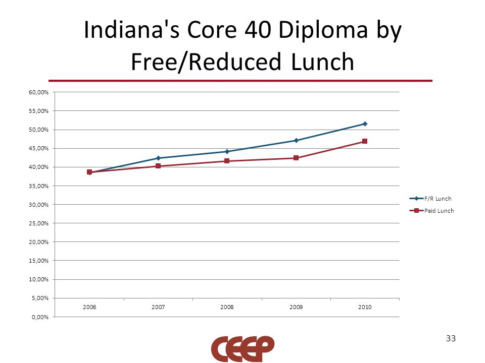Indiana s Core 40 Diploma by Free/Reduced Lunch 33