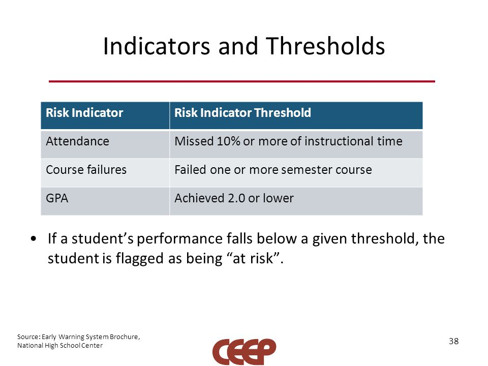 Indicators and Thresholds If a student's performance falls below a given threshold, the student is flagged as being at risk .