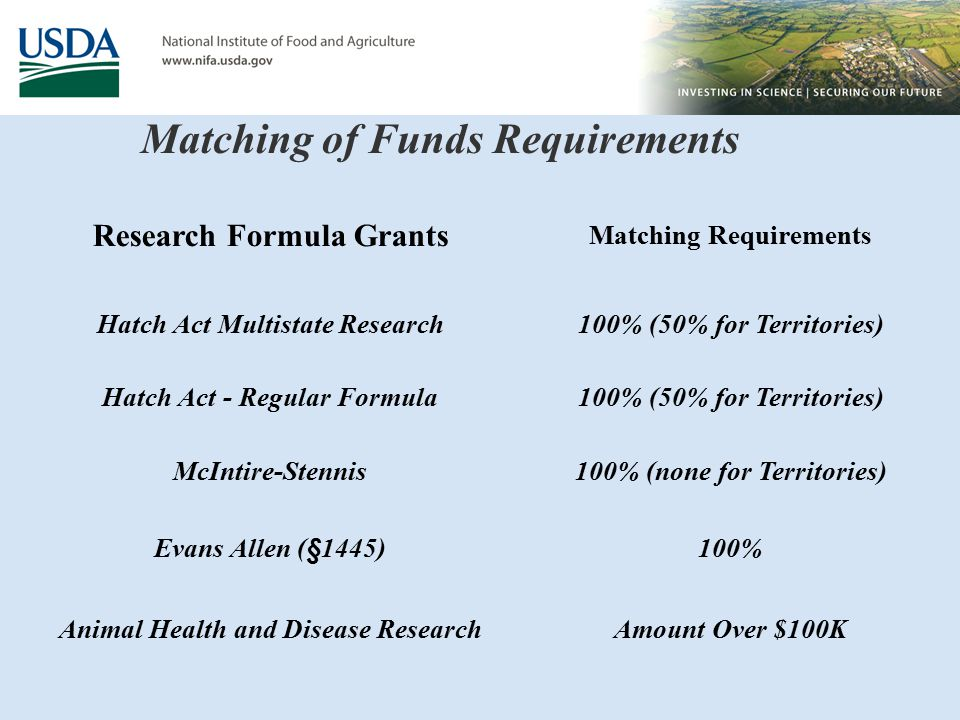Matching of Funds Requirements Research Formula Grants Matching Requirements Hatch Act Multistate Research100% (50% for Territories) Hatch Act - Regular Formula100% (50% for Territories) McIntire-Stennis100% (none for Territories) Evans Allen (§1445)100% Animal Health and Disease ResearchAmount Over $100K