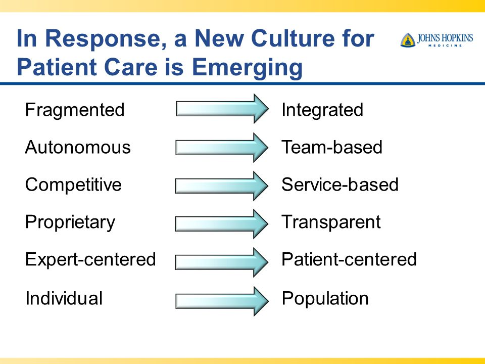 New Paradigm Improve the health of the population; Enhance the patient experience of care; Reduce the per capita cost of care.