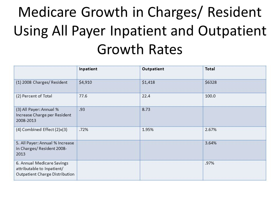 Medicare Growth in Charges/ Resident Using All Payer Inpatient and Outpatient Growth Rates InpatientOutpatientTotal (1) 2008 Charges/ Resident$4,910$1