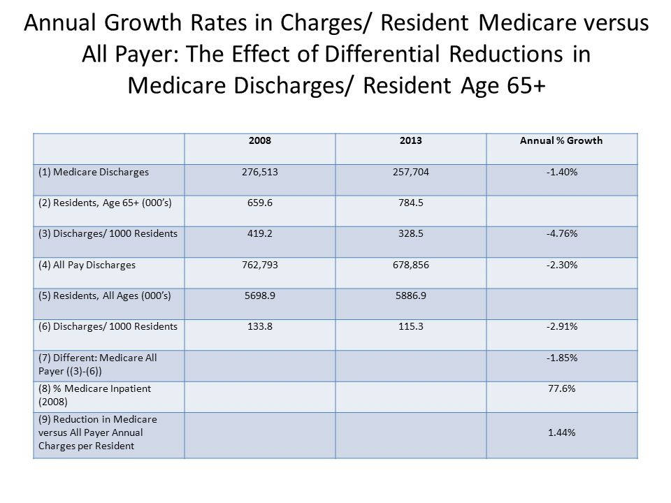 Annual Growth Rates in Charges/ Resident Medicare versus All Payer: The Effect of Differential Reductions in Medicare Discharges/ Resident Age 65+ 20082013Annual % Growth (1) Medicare Discharges276,513257,704-1.40% (2) Residents, Age 65+ (000's)659.6784.5 (3) Discharges/ 1000 Residents419.2328.5-4.76% (4) All Pay Discharges762,793678,856-2.30% (5) Residents, All Ages (000's)5698.95886.9 (6) Discharges/ 1000 Residents133.8115.3-2.91% (7) Different: Medicare All Payer ((3)-(6)) -1.85% (8) % Medicare Inpatient (2008) 77.6% (9) Reduction in Medicare versus All Payer Annual Charges per Resident 1.44%