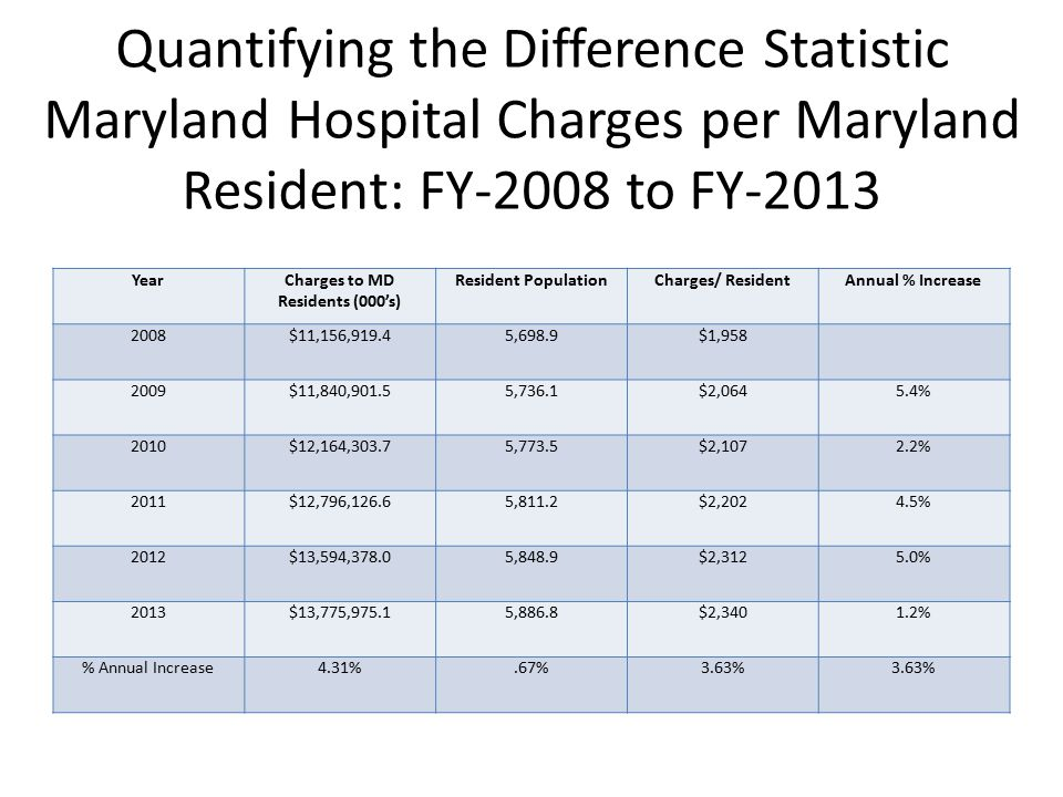 Quantifying the Difference Statistic Maryland Hospital Charges per Maryland Resident: FY-2008 to FY-2013 YearCharges to MD Residents (000's) Resident PopulationCharges/ ResidentAnnual % Increase 2008$11,156,919.45,698.9$1,958 2009$11,840,901.55,736.1$2,0645.4% 2010$12,164,303.75,773.5$2,1072.2% 2011$12,796,126.65,811.2$2,2024.5% 2012$13,594,378.05,848.9$2,3125.0% 2013$13,775,975.15,886.8$2,3401.2% % Annual Increase4.31%.67%3.63%