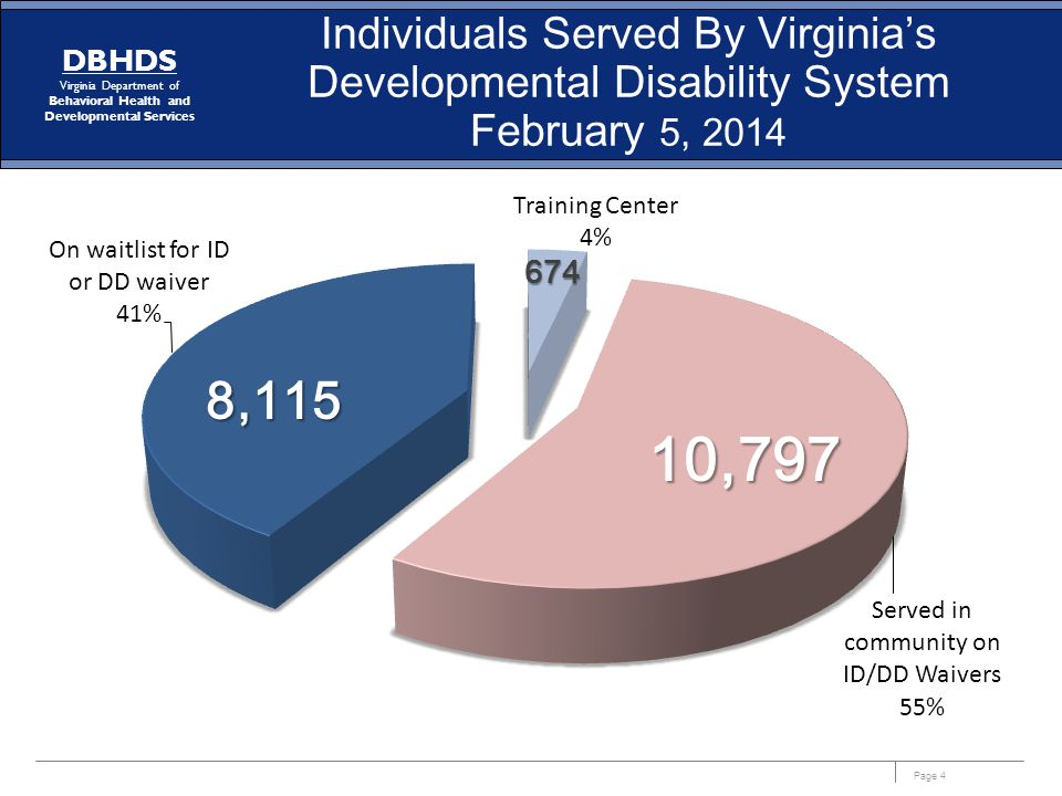 Page 4 DBHDS Virginia Department of Behavioral Health and Developmental Services Individuals Served By Virginia's Developmental Disability System February 5, 2014 674 10,797 8,115