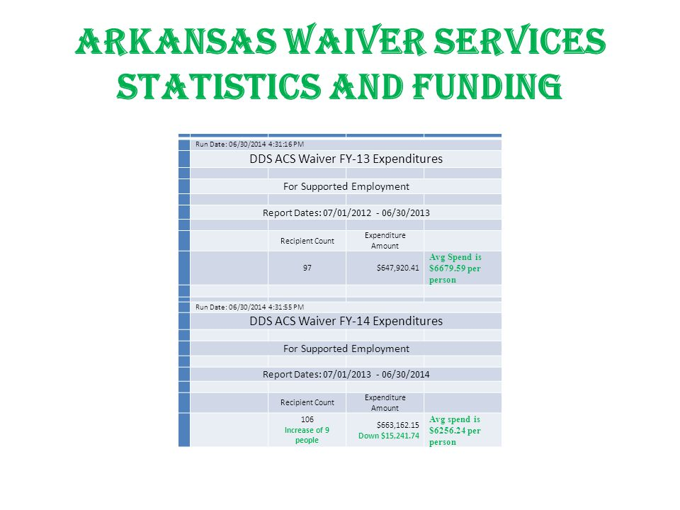 Arkansas Waiver Services statistics and funding Run Date: 06/30/2014 4:31:16 PM DDS ACS Waiver FY-13 Expenditures For Supported Employment Report Dates: 07/01/2012 - 06/30/2013 Recipient Count Expenditure Amount 97$647,920.41 Avg Spend is $6679.59 per person Run Date: 06/30/2014 4:31:55 PM DDS ACS Waiver FY-14 Expenditures For Supported Employment Report Dates: 07/01/2013 - 06/30/2014 Recipient Count Expenditure Amount 106 Increase of 9 people $663,162.15 Down $15,241.74 Avg spend is $6256.24 per person