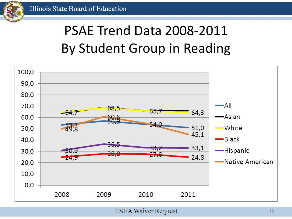 ESEA Waiver Request Illinois State Board of Education PSAE Trend Data 2008-2011 By Student Group in Reading 18