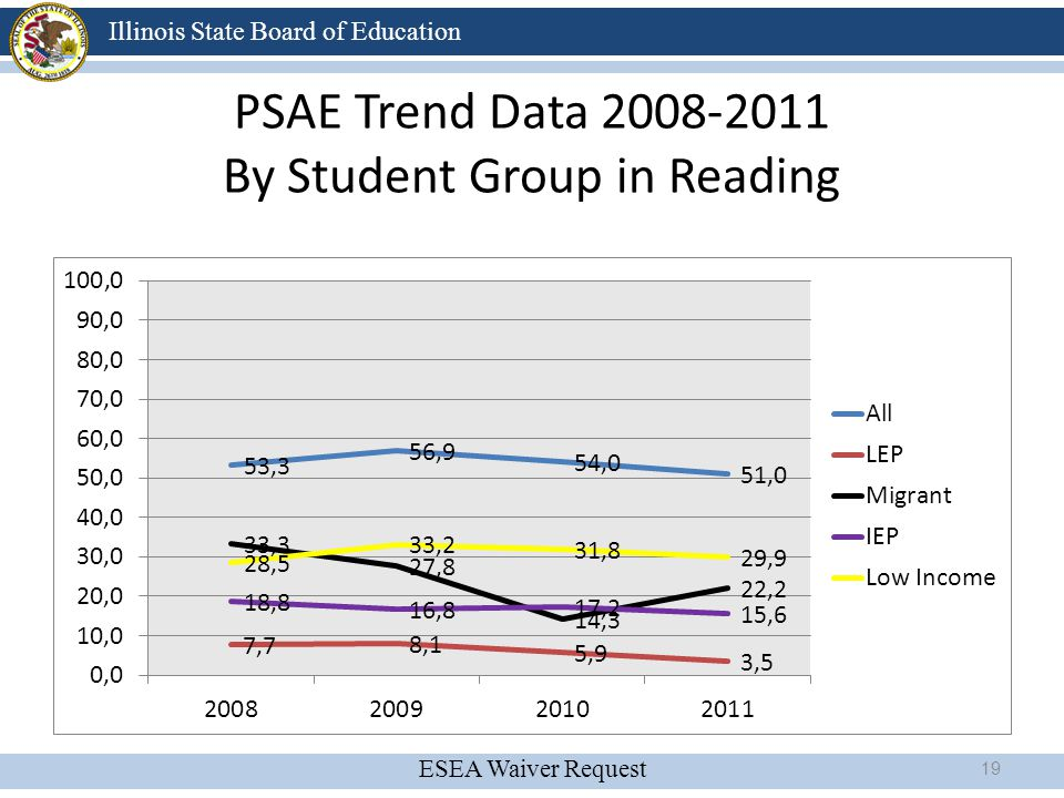 ESEA Waiver Request Illinois State Board of Education PSAE Trend Data 2008-2011 By Student Group in Reading 19