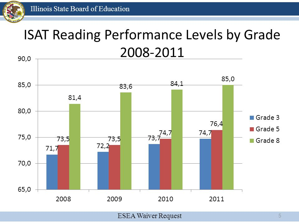 ESEA Waiver Request Illinois State Board of Education Summary of Findings Student Performance (Various Years) 2006-2011: Overall decrease in PSAE performance 2008-2011: Overall performance has virtually flat lined for most student groups in both Reading and Math 16