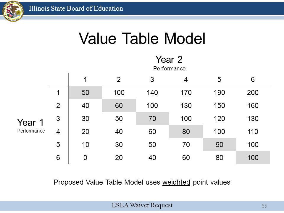ESEA Waiver Request Illinois State Board of Education Value Table Model Year 2 Performance 123456 Year 1 Performance 150100140170190200 24060100130150