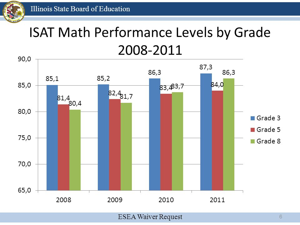 ESEA Waiver Request Illinois State Board of Education Summary of Findings Racial/Ethnic Achievement Gaps (2006-2011) Illinois is reducing the Black/White achievement gaps 14.3% increase in ISAT Math performance for Black students from 2006-2011 13.0% increase in ISAT Reading performance for Black students from 2006-2011 However significant achievement gaps are still present.