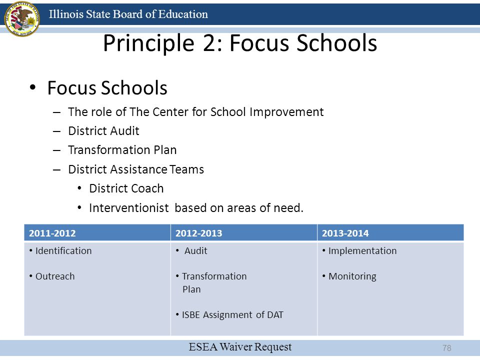 ESEA Waiver Request Illinois State Board of Education Principle 2: Focus Schools Focus Schools – The role of The Center for School Improvement – Distr
