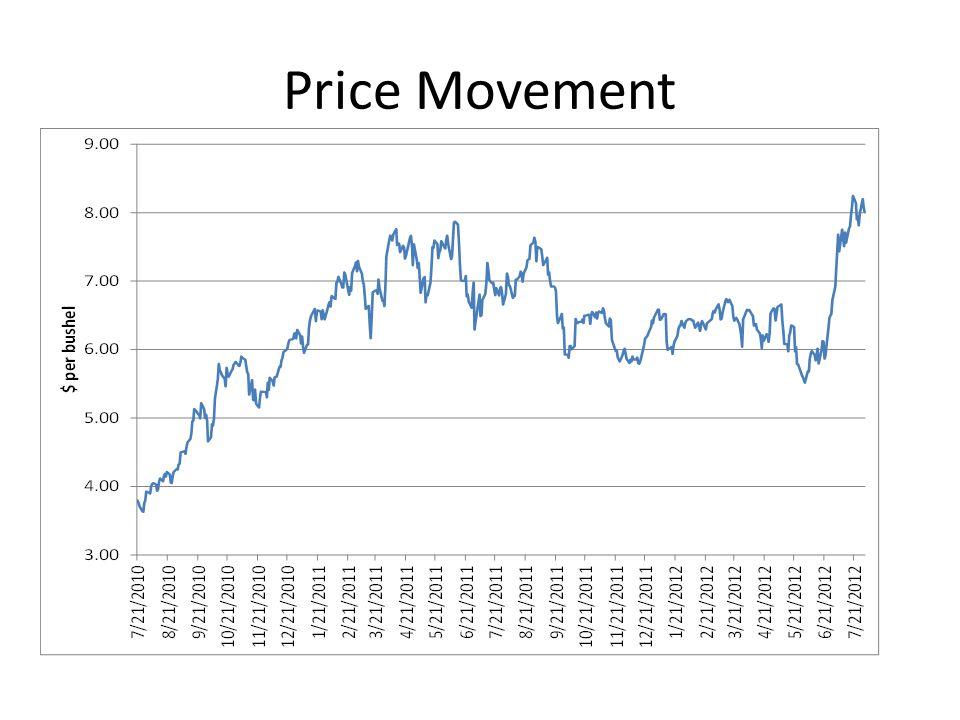 Price Movement