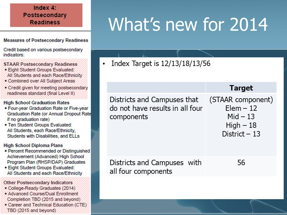What's new for 2014 Index Target is 12/13/18/13/56 Target Districts and Campuses that do not have results in all four components (STAAR component) Ele