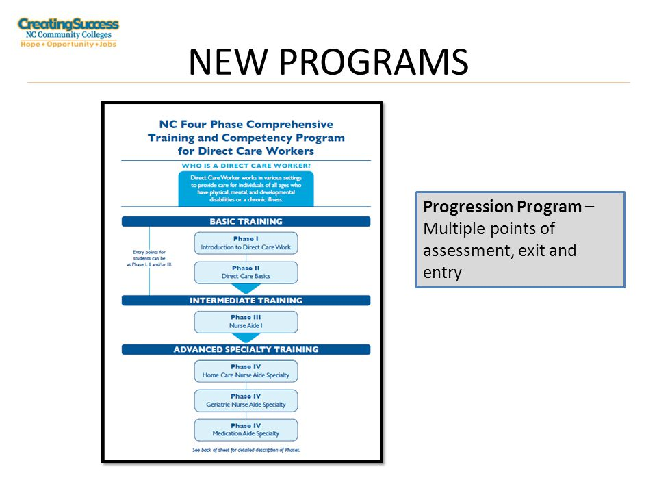 NEW PROGRAMS Progression Program – Multiple points of assessment, exit and entry
