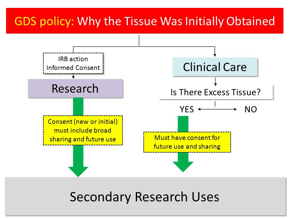 Research Clinical Care GDS policy: Why the Tissue Was Initially Obtained Is There Excess Tissue? YES NO Secondary Research Uses Must have consent for
