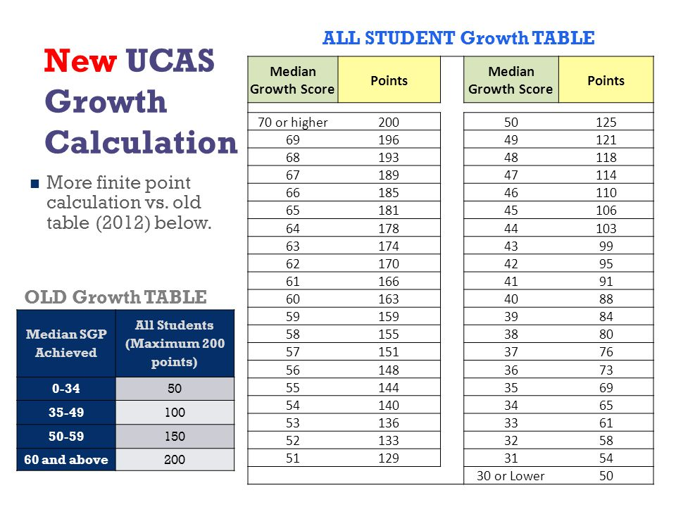 New UCAS Growth Calculation More finite point calculation vs.