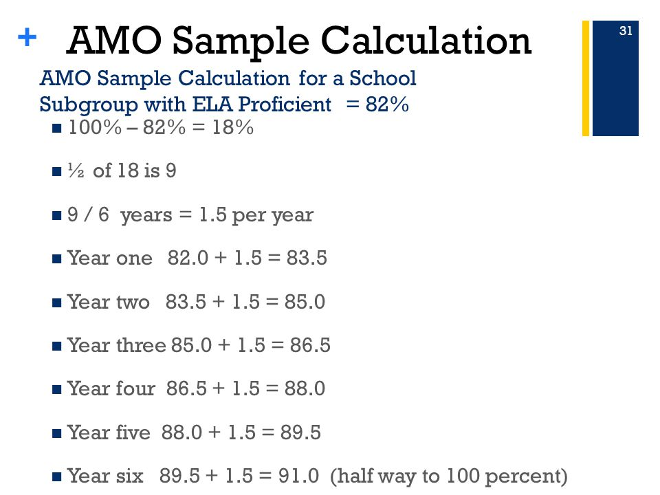 + AMO Sample Calculation for a School Subgroup with ELA Proficient = 82% 100% – 82% = 18% ½ of 18 is 9 9 / 6 years = 1.5 per year Year one = 83.5 Year two = 85.0 Year three = 86.5 Year four = 88.0 Year five = 89.5 Year six = 91.0 (half way to 100 percent) 31 AMO Sample Calculation