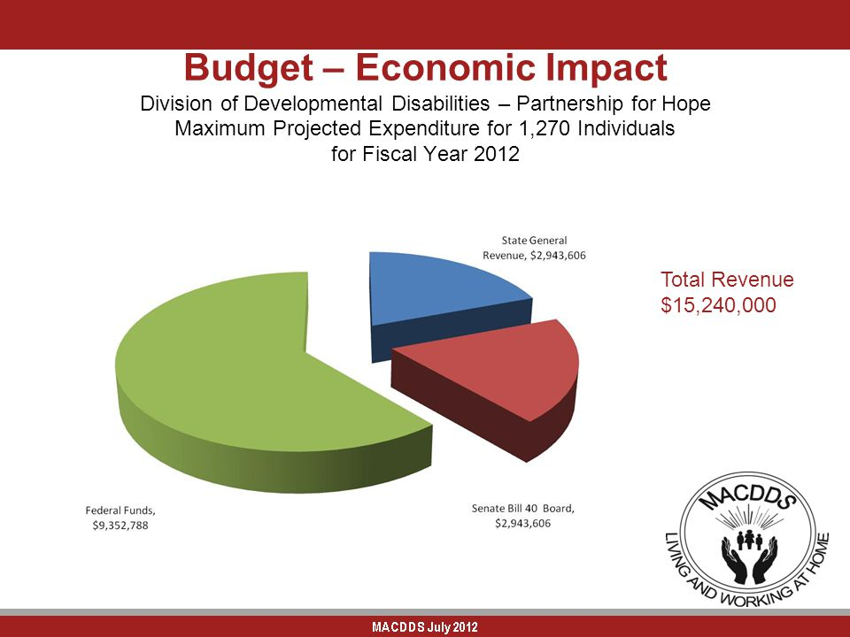 Budget – Economic Impact Division of Developmental Disabilities – Partnership for Hope Maximum Projected Expenditure for 1,270 Individuals for Fiscal