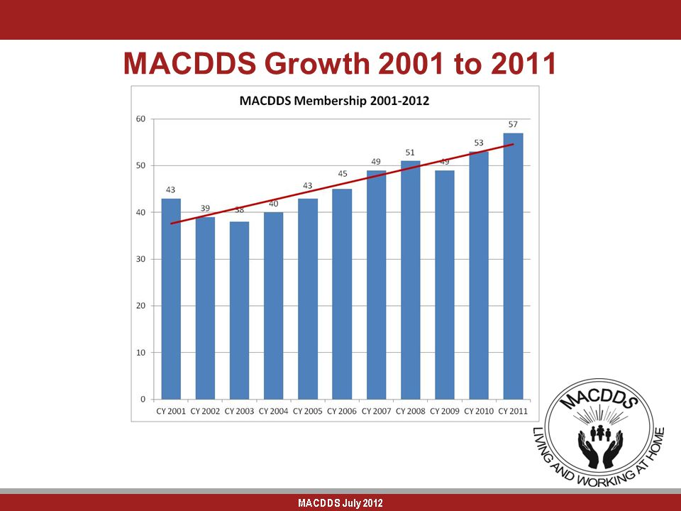 MACDDS Growth 2001 to 2011