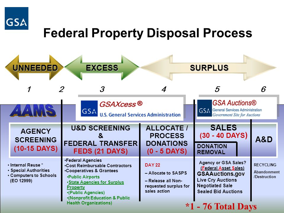 EXCESSSURPLUS Internal Reuse * Special Authorities Computers to Schools (EO 12999) Federal Agencies Cost Reimbursable Contractors Cooperatives & Grantees Public Airports State Agencies for Surplus Property (Public Agencies) (Nonprofit Education & Public Health Organizations) AGENCY SCREENING (10-15 DAYS) U&D SCREENING & FEDERAL TRANSFER FEDS (21 DAYS) ALLOCATE / PROCESS DONATIONS (0 - 5 DAYS) SALES (30 - 40 DAYS ) DONATION REMOVAL Federal Property Disposal Process Agency or GSA Sales.