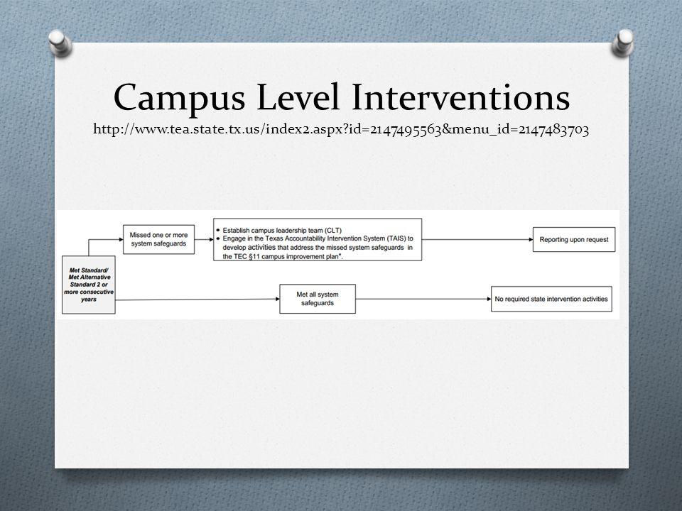 Campus Level Interventions http://www.tea.state.tx.us/index2.aspx?id=2147495563&menu_id=2147483703